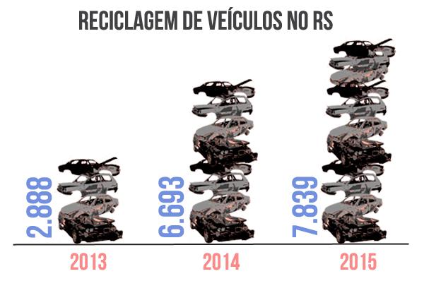 reciclagem sucatas rs