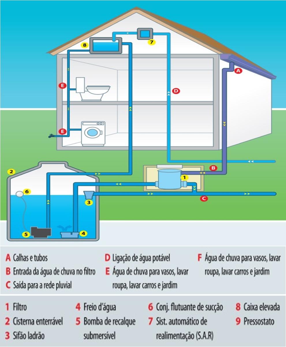 D2F Engenharia implanta sistema de aproveitamento da água de chuva