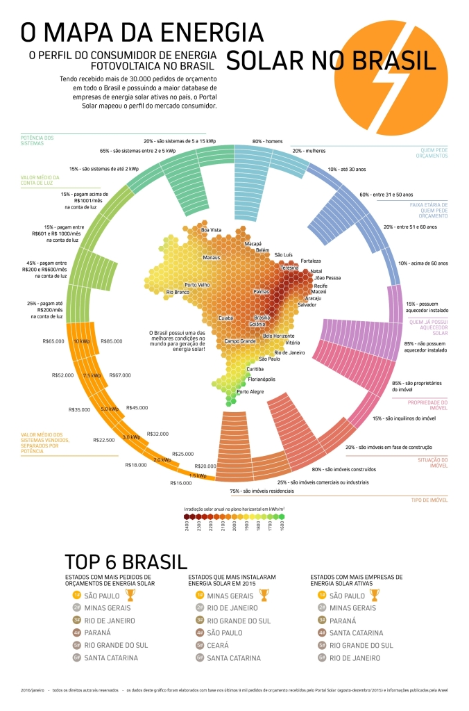 mapa da energia solar no brasil PARA DIVULGAR_201618142531