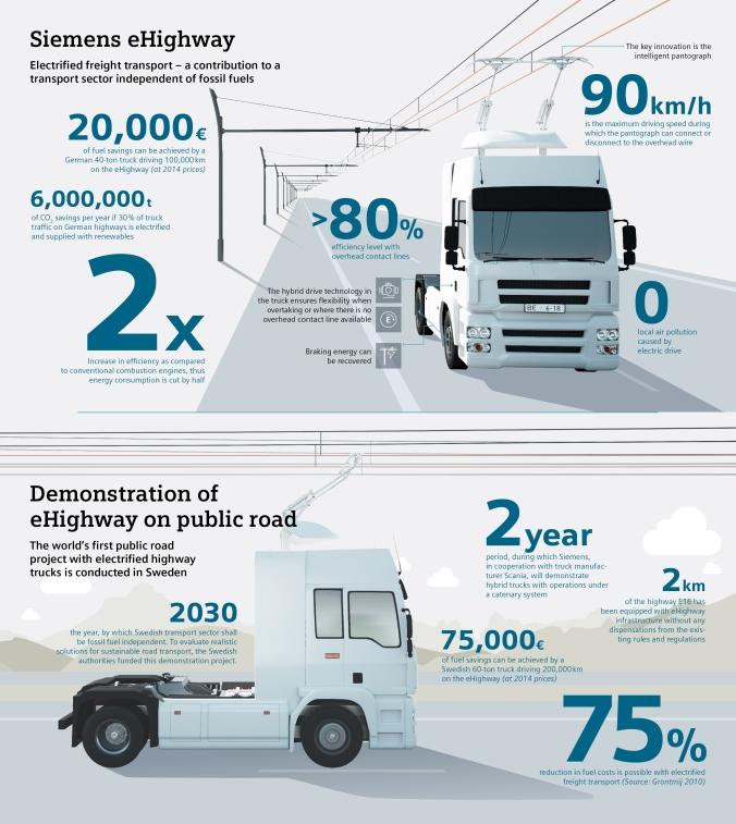 eHighway: Lösung für den elektrifizierten Straßengüterverkehr / eHighway: solution for electrified road freight transport