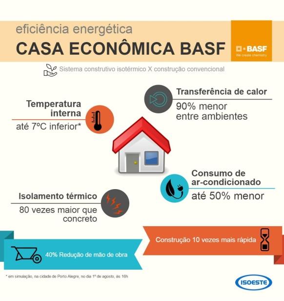 infografico-casa-economica-arial