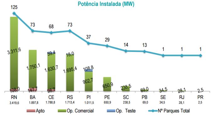 energia eólica dados